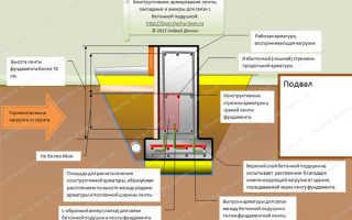 Конструктивная арматура в фундаменте