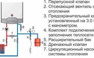 Двухконтурный газовый котел это