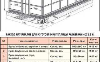 Размеры деревянной теплицы