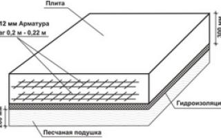 Какой толщины плита под фундамент