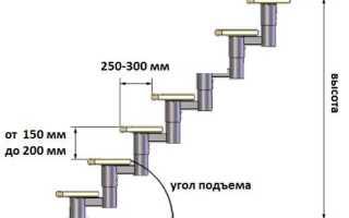 Размеры ступенек лестницы на второй этаж
