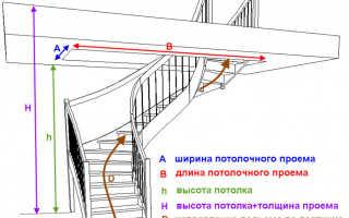 Расчет размера лестницы на второй этаж