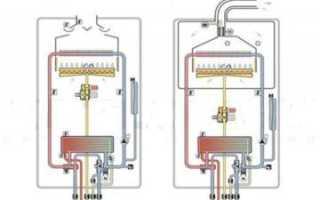 Двухконтурные газовые котлы принцип работы
