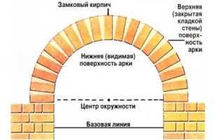 Клиновой кирпич для арки