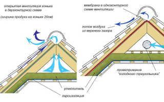Вентиляция в стену или в крышу