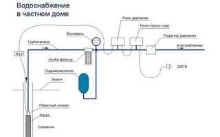 Прокладка водопровода в доме своими руками