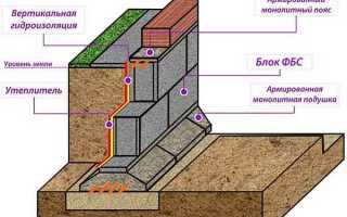 Кладка фундаментных блоков