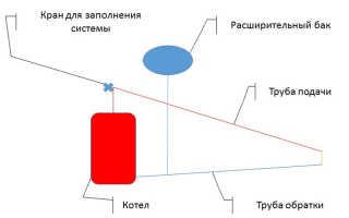 Схема отопления открытого типа