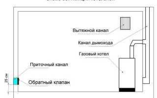 Двухконтурный газовый котел требования к помещению
