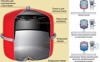 Схема отопления закрытого типа в частном доме
