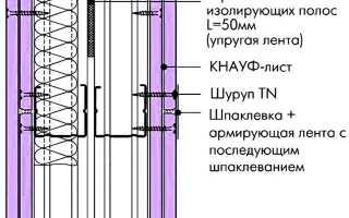 Инструкция монтажа гипсокартона кнауф