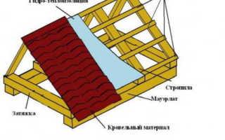 Варианты крепления стропил двухскатной крыши