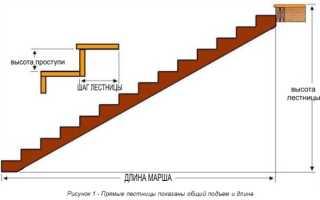 Промежуточная площадка лестницы