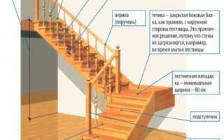 Рассчитать угол наклона лестницы на второй этаж