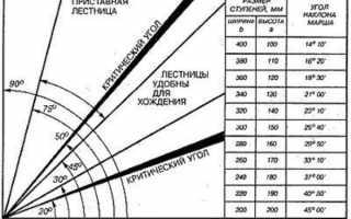 Размеры винтовой лестницы в частном доме