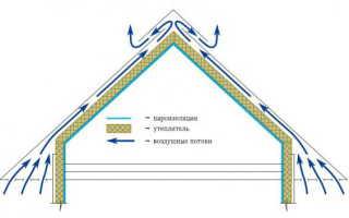 Вентиляция через крышу в частном доме