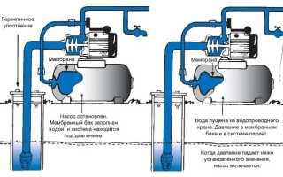 Принцип работы водопровода