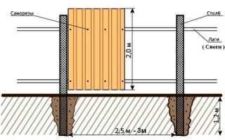 Заборы из дерева и металла