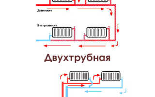 Схема подключения батареи отопления в частном доме