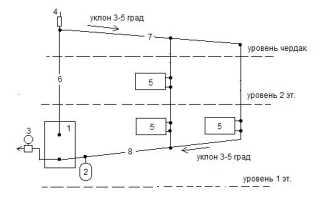 Схема систем отопления