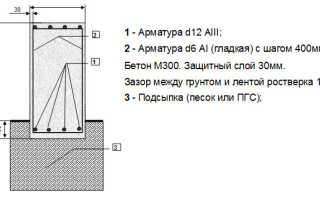 Калькулятор строительства фундамента дома