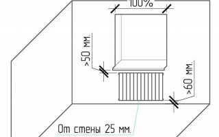 Батарея вплотную к стене